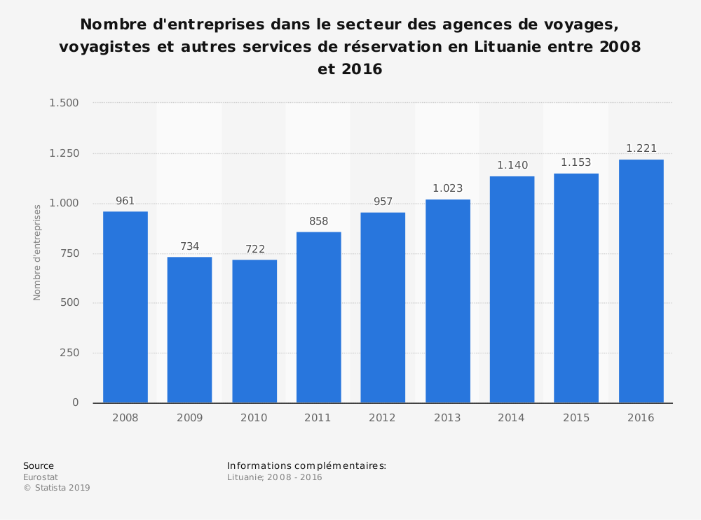 Statistique: Nombre d'entreprises dans le secteur des agences de voyages, voyagistes et autres services de réservation en Lituanie entre 2008 et 2016 | Statista