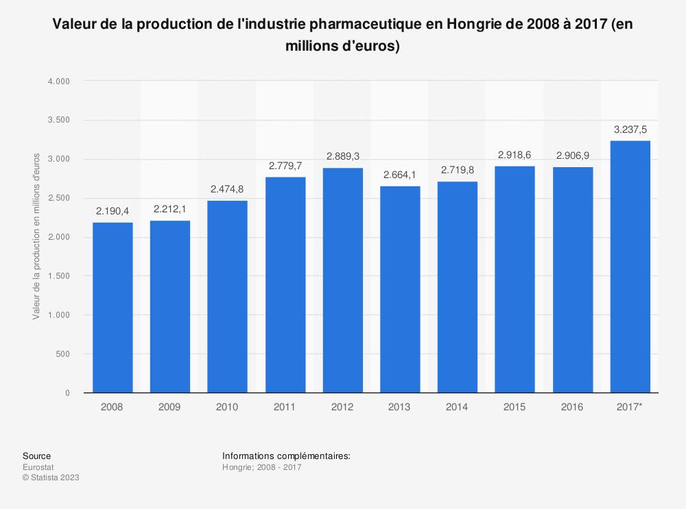 Statistique: Valeur de la production de l'industrie pharmaceutique en Hongrie de 2008 à 2017 (en millions d'euros) | Statista