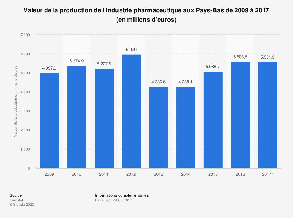 Statistique: Valeur de la production de l'industrie pharmaceutique aux Pays-Bas de 2009 à 2017 (en millions d'euros) | Statista