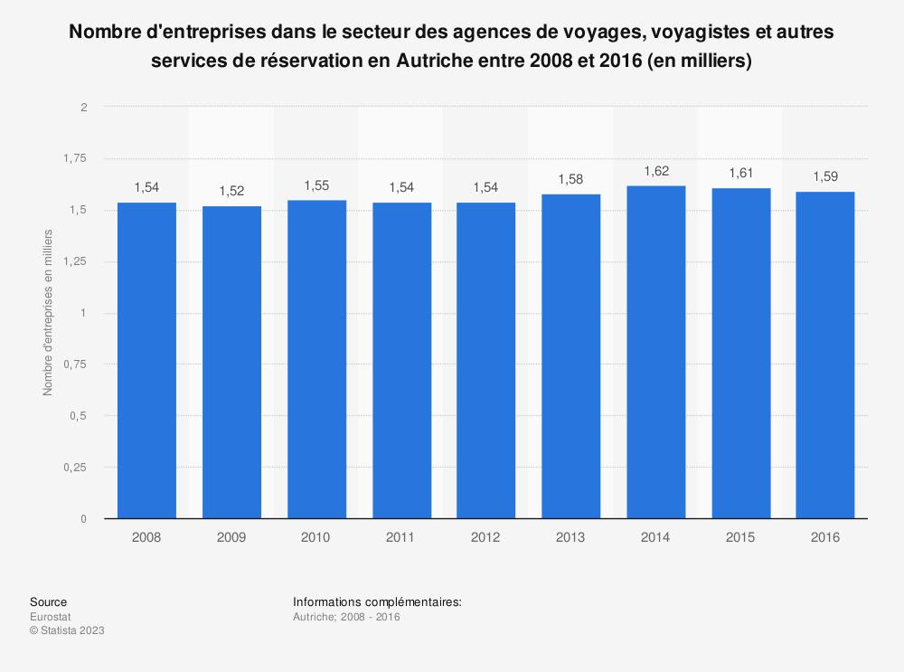 Statistique: Nombre d'entreprises dans le secteur des agences de voyages, voyagistes et autres services de réservation en Autriche entre 2008 et 2016 (en milliers) | Statista