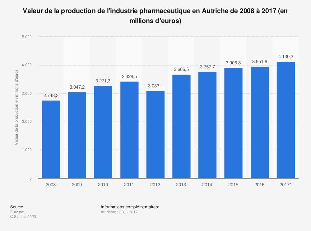 Statistique: Valeur de la production de l'industrie pharmaceutique en Autriche de 2008 à 2017 (en millions d'euros) | Statista