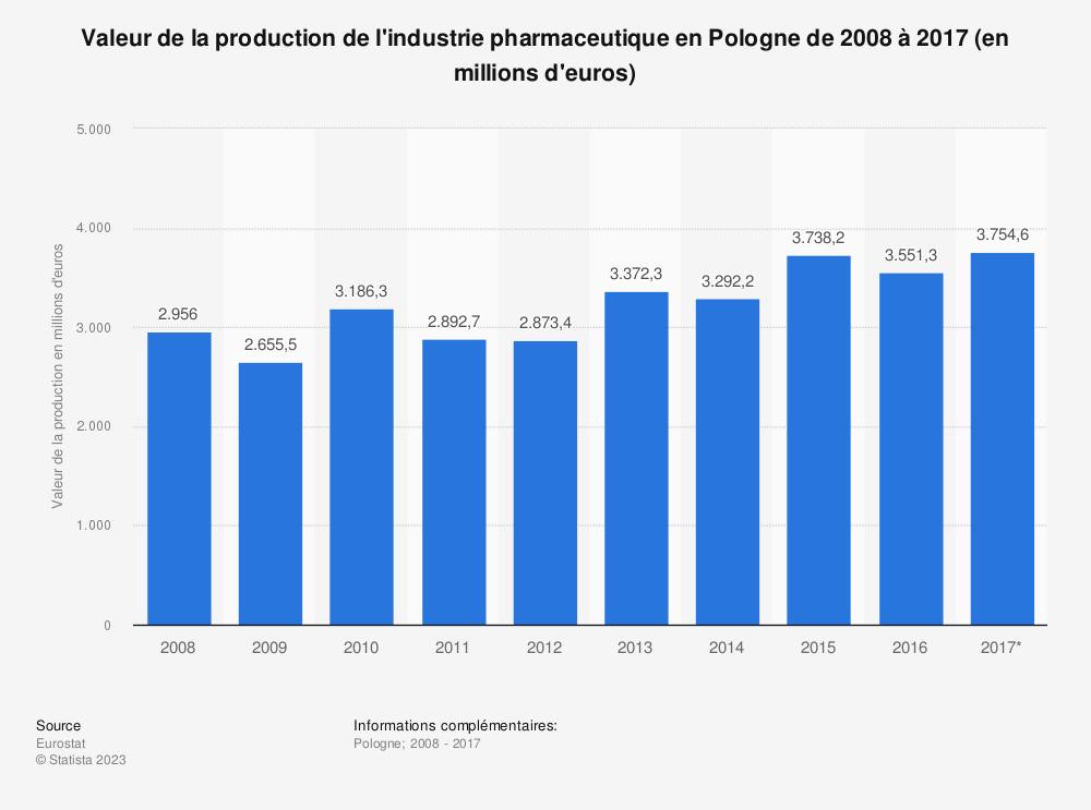 Statistique: Valeur de la production de l'industrie pharmaceutique en Pologne de 2008 à 2017 (en millions d'euros) | Statista