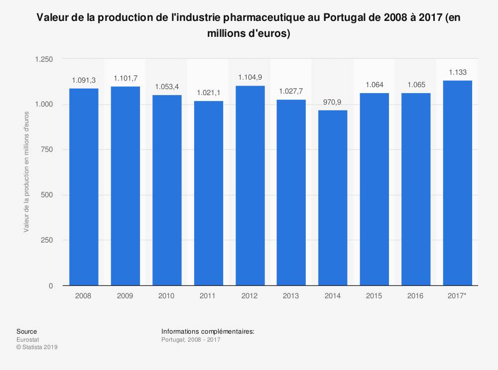 Statistique: Valeur de la production de l'industrie pharmaceutique au Portugal de 2008 à 2017 (en millions d'euros) | Statista