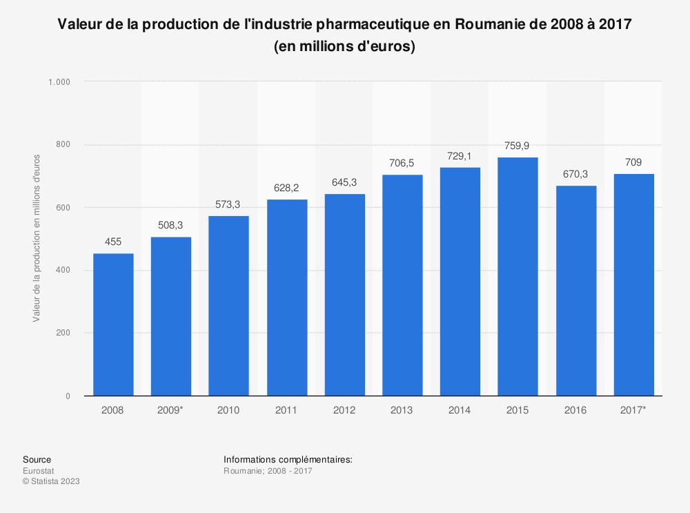 Statistique: Valeur de la production de l'industrie pharmaceutique en Roumanie de 2008 à 2017 (en millions d'euros) | Statista