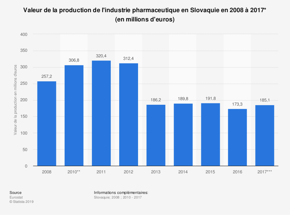 Statistique: Valeur de la production de l'industrie pharmaceutique en Slovaquie en 2008 à 2017* (en millions d'euros) | Statista