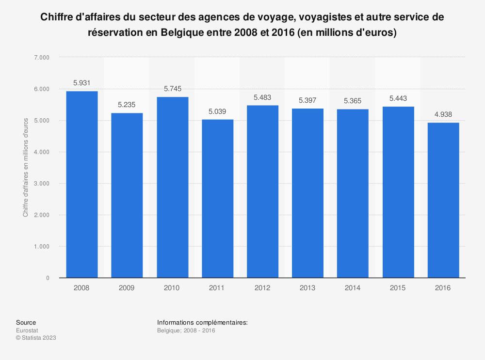 Statistique: Chiffre d'affaires du secteur des agences de voyage, voyagistes et autre service de réservation en Belgique entre 2008 et 2016 (en millions d'euros) | Statista