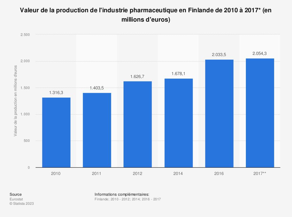 Statistique: Valeur de la production de l'industrie pharmaceutique en Finlande de 2010 à 2017* (en millions d'euros) | Statista