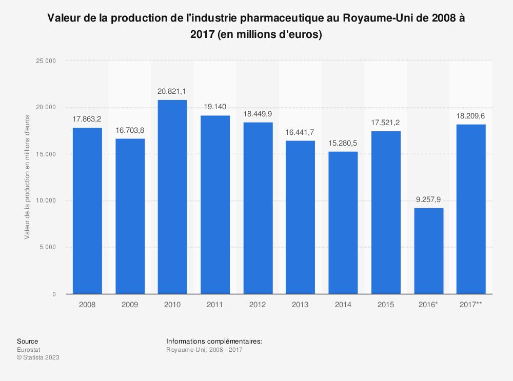 Statistique: Valeur de la production de l'industrie pharmaceutique au Royaume-Uni de 2008 à 2017 (en millions d'euros) | Statista