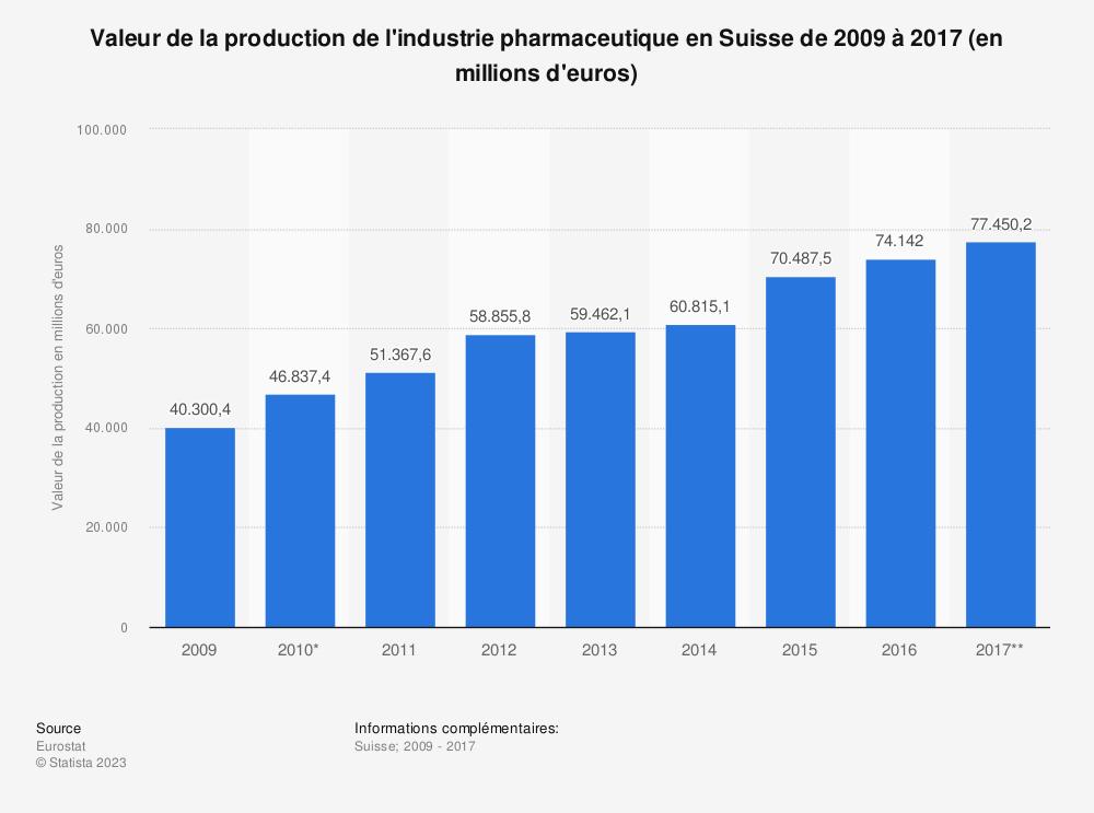 Statistique: Valeur de la production de l'industrie pharmaceutique en Suisse de 2009 à 2017 (en millions d'euros) | Statista