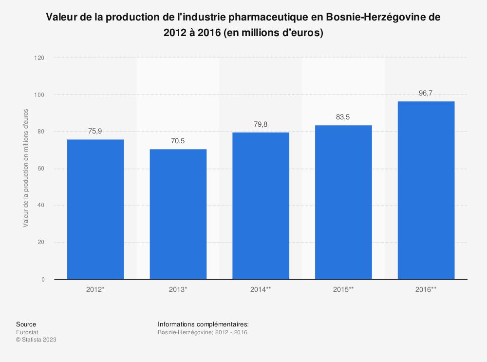 Statistique: Valeur de la production de l'industrie pharmaceutique en Bosnie-Herzégovine de 2012 à 2016 (en millions d'euros) | Statista