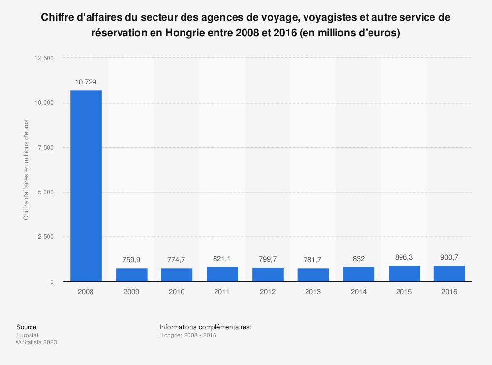 Statistique: Chiffre d'affaires du secteur des agences de voyage, voyagistes et autre service de réservation en Hongrie entre 2008 et 2016 (en millions d'euros) | Statista