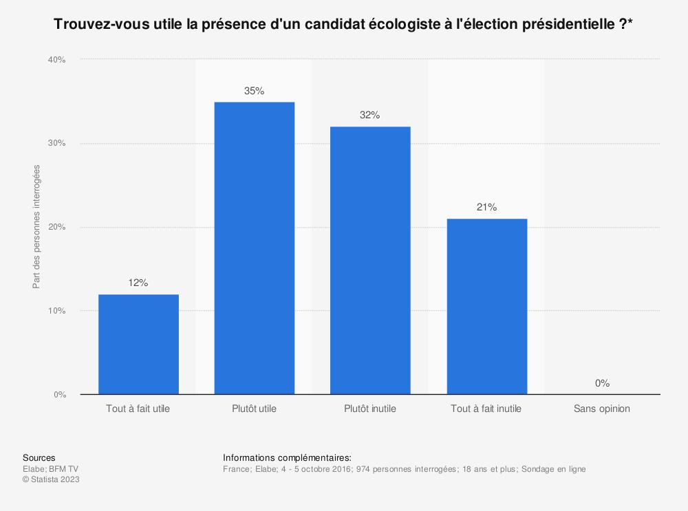 Statistique: Trouvez-vous utile la présence d'un candidat écologiste à l'élection présidentielle ?* | Statista