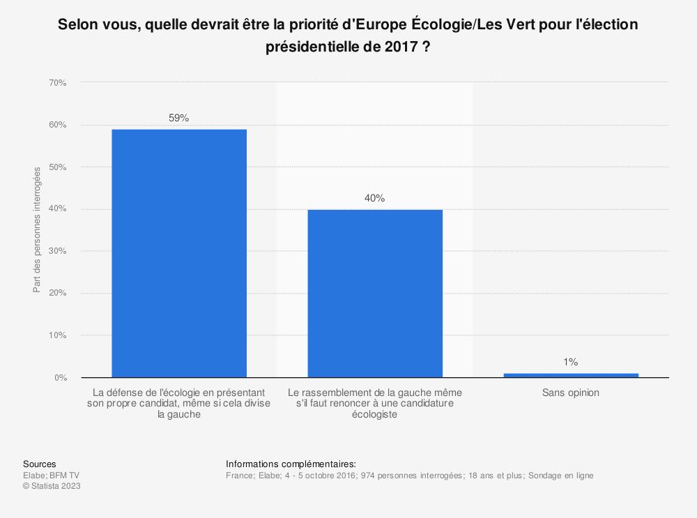 Statistique: Selon vous, quelle devrait être la priorité d'Europe Écologie/Les Vert pour l'élection présidentielle de 2017 ? | Statista