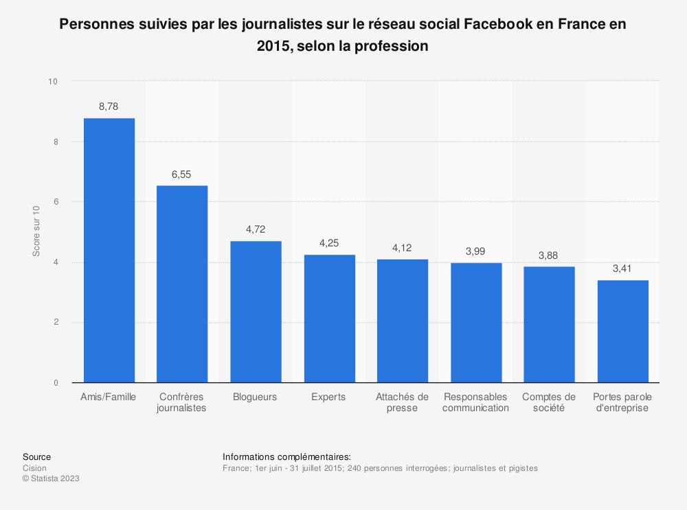 Statistique: Personnes suivies par les journalistes sur le réseau social Facebook en France en 2015, selon la profession | Statista