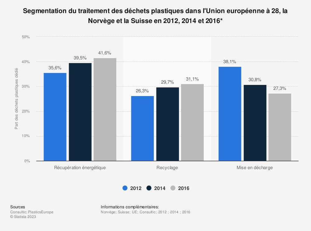 Statistique: Segmentation du traitement des déchets plastiques dans l'Union européenne à 28, la Norvège et la Suisse en 2012, 2014 et 2016* | Statista