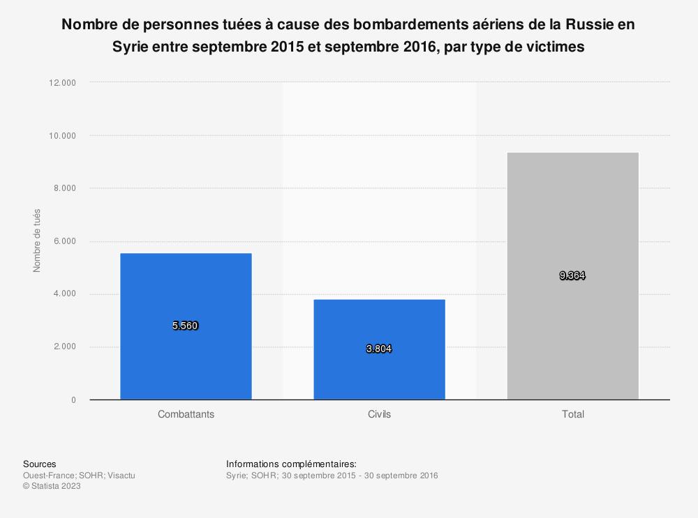 Statistique: Nombre de personnes tuées à cause des bombardements aériens de la Russie en Syrie entre septembre 2015 et septembre 2016, par type de victimes | Statista