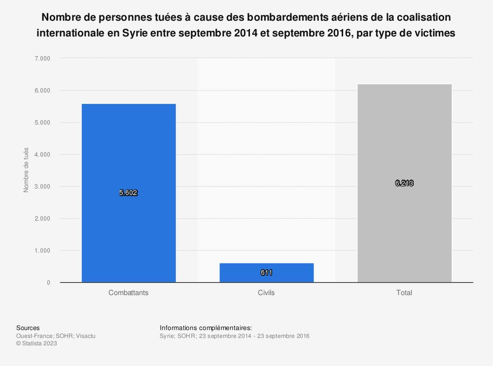 Statistique: Nombre de personnes tuées à cause des bombardements aériens de la coalisation internationale en Syrie entre septembre 2014 et septembre 2016, par type de victimes | Statista