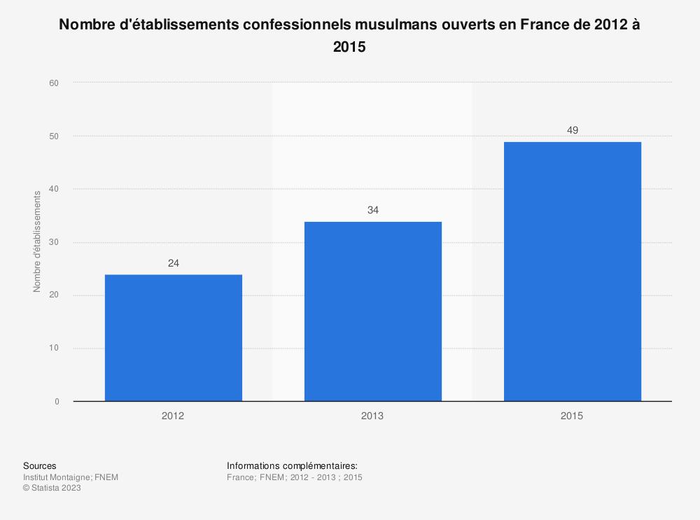 Statistique: Nombre d'établissements confessionnels musulmans ouverts en France de 2012 à 2015 | Statista