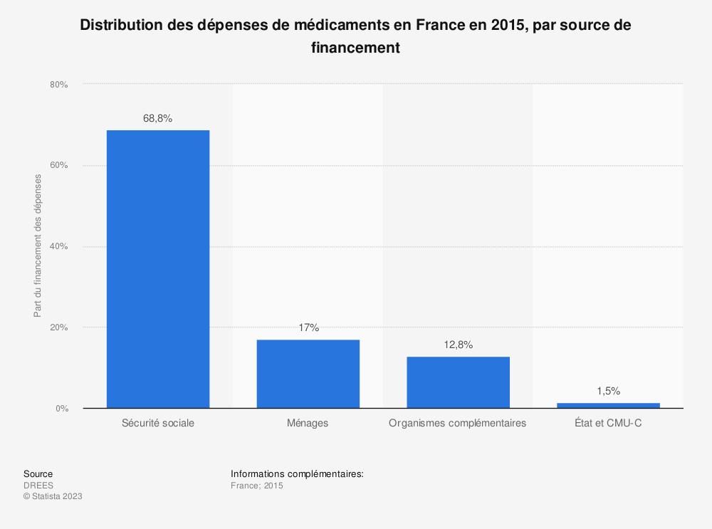 Statistique: Distribution des dépenses de médicaments en France en 2015, par source de financement | Statista