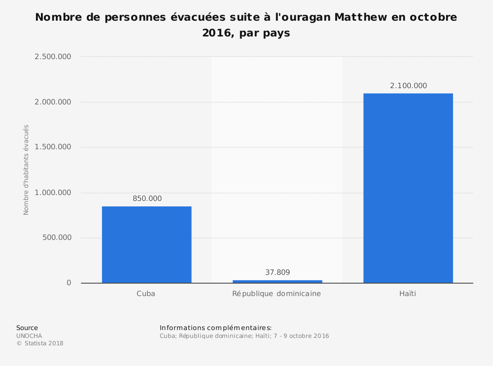 Statistique: Nombre de personnes évacuées suite à l'ouragan Matthew en octobre 2016, par pays | Statista
