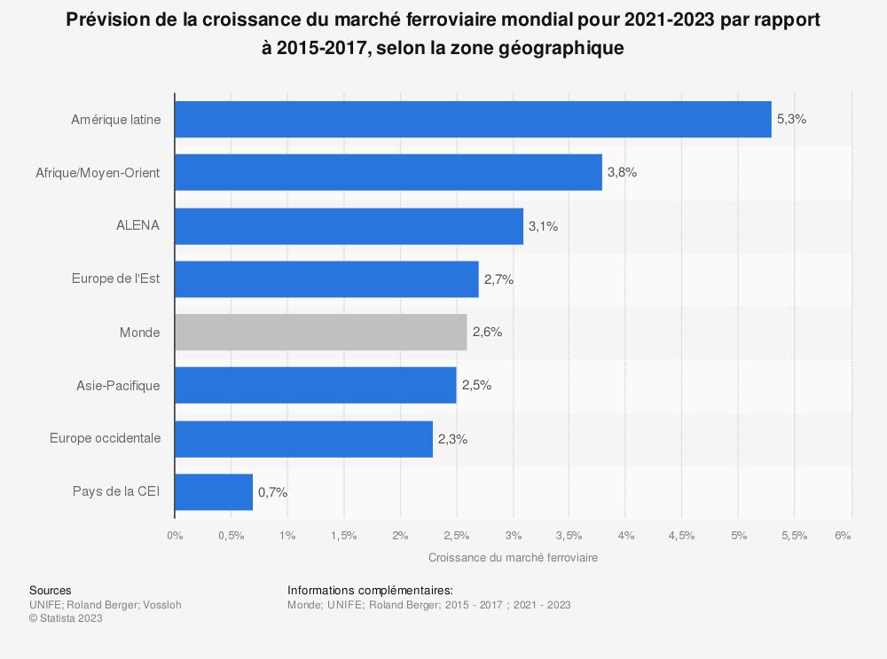 Statistique: Prévision de la croissance du marché ferroviaire mondial pour 2019-2021 par rapport à 2013-2015, par zone géographique | Statista