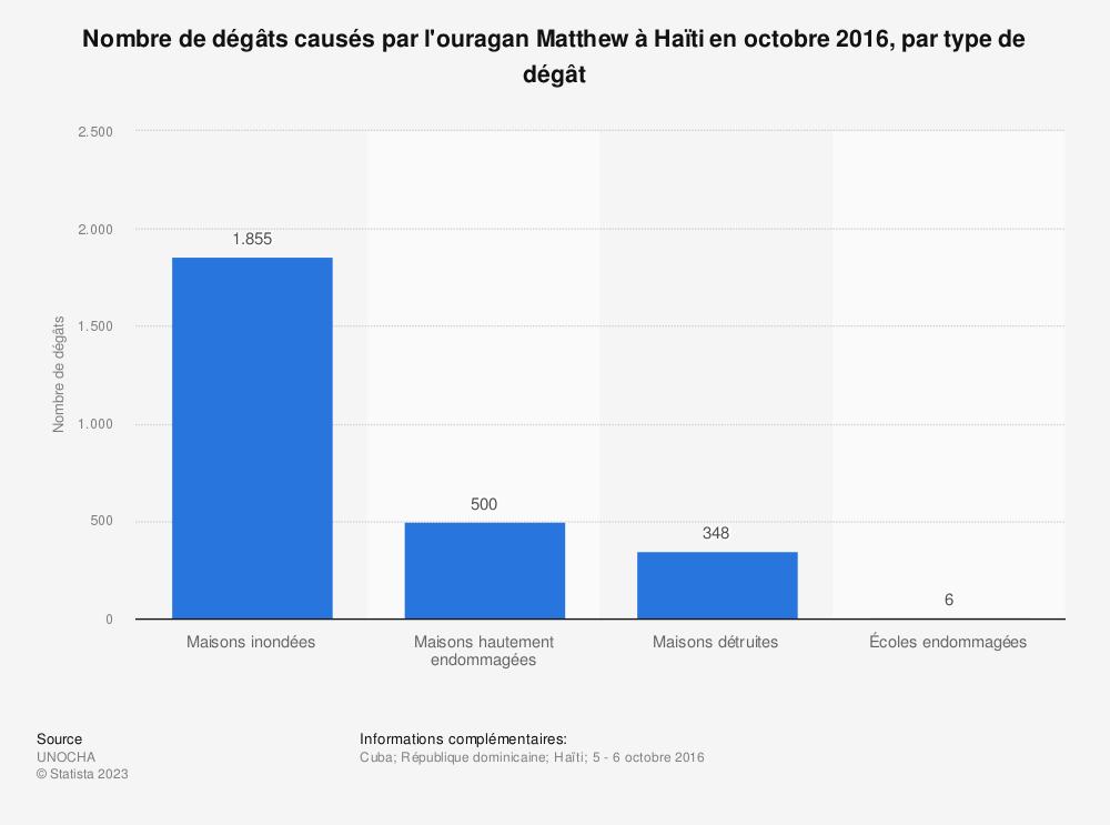 Statistique: Nombre de dégâts causés par l'ouragan Matthew à Haïti en octobre 2016, par type de dégât | Statista