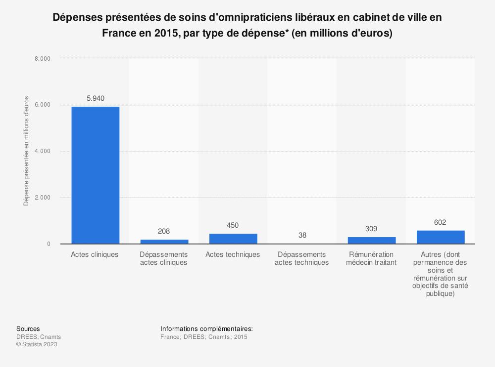 Statistique: Dépenses présentées de soins d'omnipraticiens libéraux en cabinet de ville en France en 2015, par type de dépense* (en millions d'euros)   Statista
