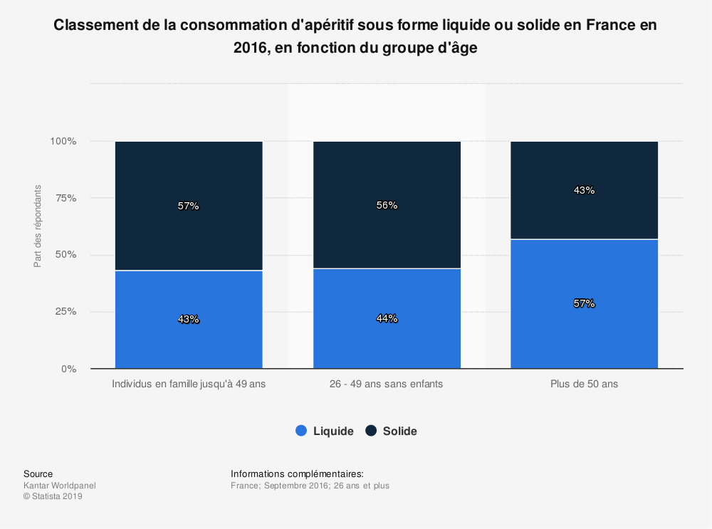 Statistique: Classement de la consommation d'apéritif sous forme liquide ou solide en France en 2016, en fonction du groupe d'âge | Statista