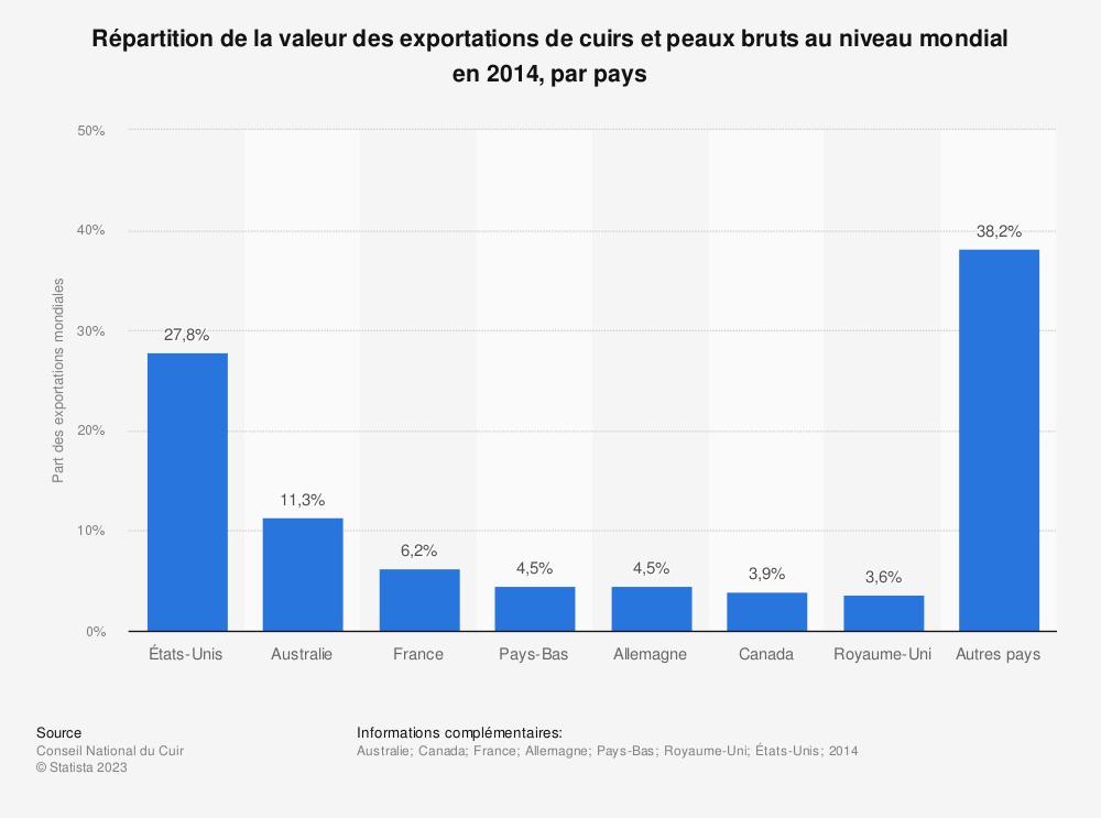 Statistique: Répartition de la valeur des exportations de cuirs et peaux bruts au niveau mondial en 2014, par pays | Statista