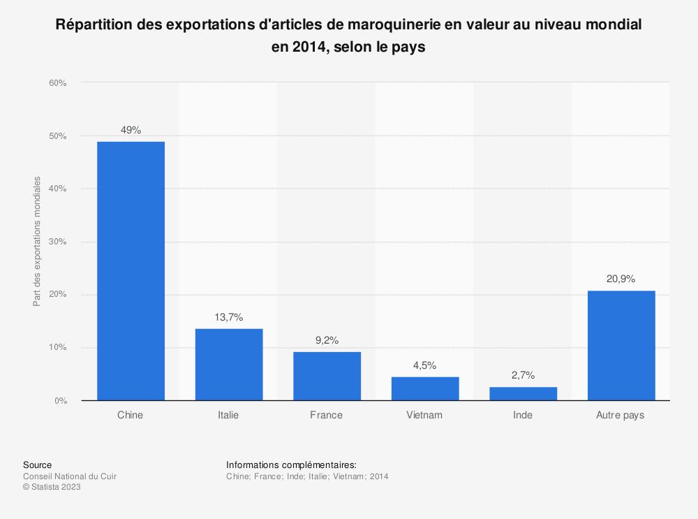 Statistique: Répartition des exportations d'articles de maroquinerie en valeur au niveau mondial en 2014, selon le pays | Statista