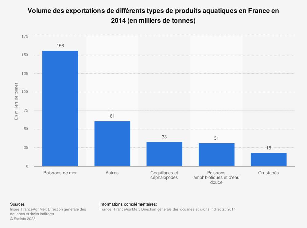 Statistique: Volume des exportations de différents types de produits aquatiques en France en 2014 (en milliers de tonnes) | Statista