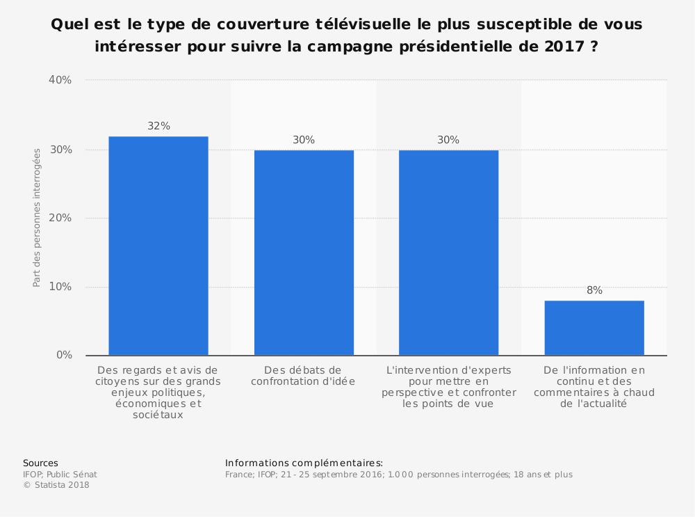 Statistique: Quel est le type de couverture télévisuelle le plus susceptible de vous intéresser pour suivre la campagne présidentielle de 2017 ? | Statista