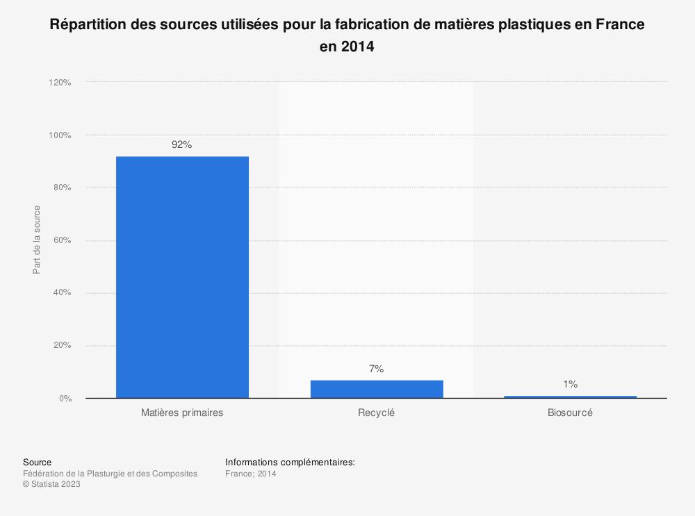 Statistique: Répartition des sources utilisées pour la fabrication de matières plastiques en France en 2014 | Statista