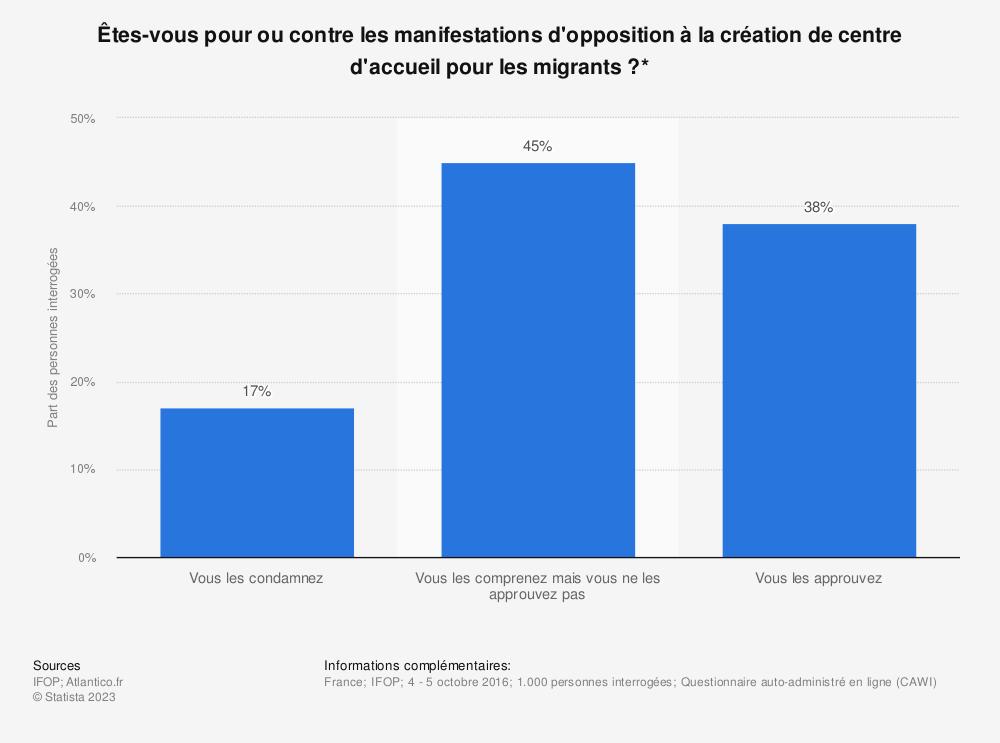 Statistique: Êtes-vous pour ou contre les manifestations d'opposition à la création de centre d'accueil pour les migrants ?* | Statista