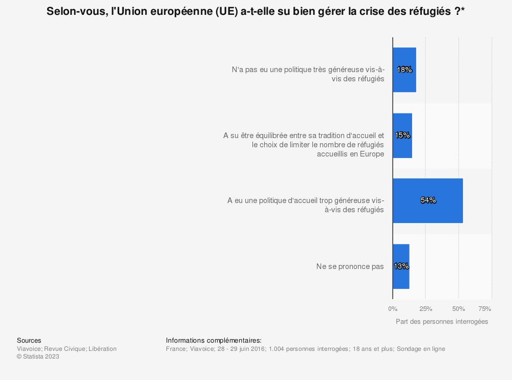 Statistique: Selon-vous, l'Union européenne (UE) a-t-elle su bien gérer la crise des réfugiés ?* | Statista