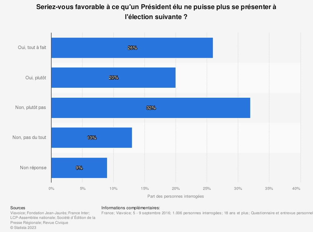 Statistique: Seriez-vous favorable à ce qu'un Président élu ne puisse plus se présenter à l'élection suivante ? | Statista