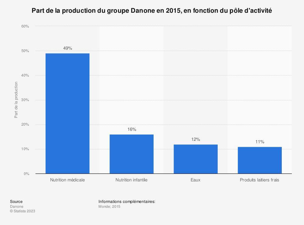 Statistique: Part de la production du groupe Danone en 2015, en fonction du pôle d'activité | Statista