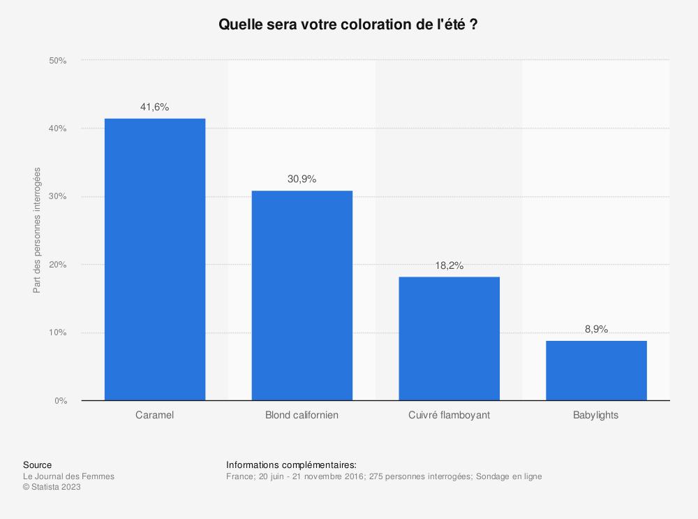 Statistique: Quelle sera votre coloration de l'été ? | Statista