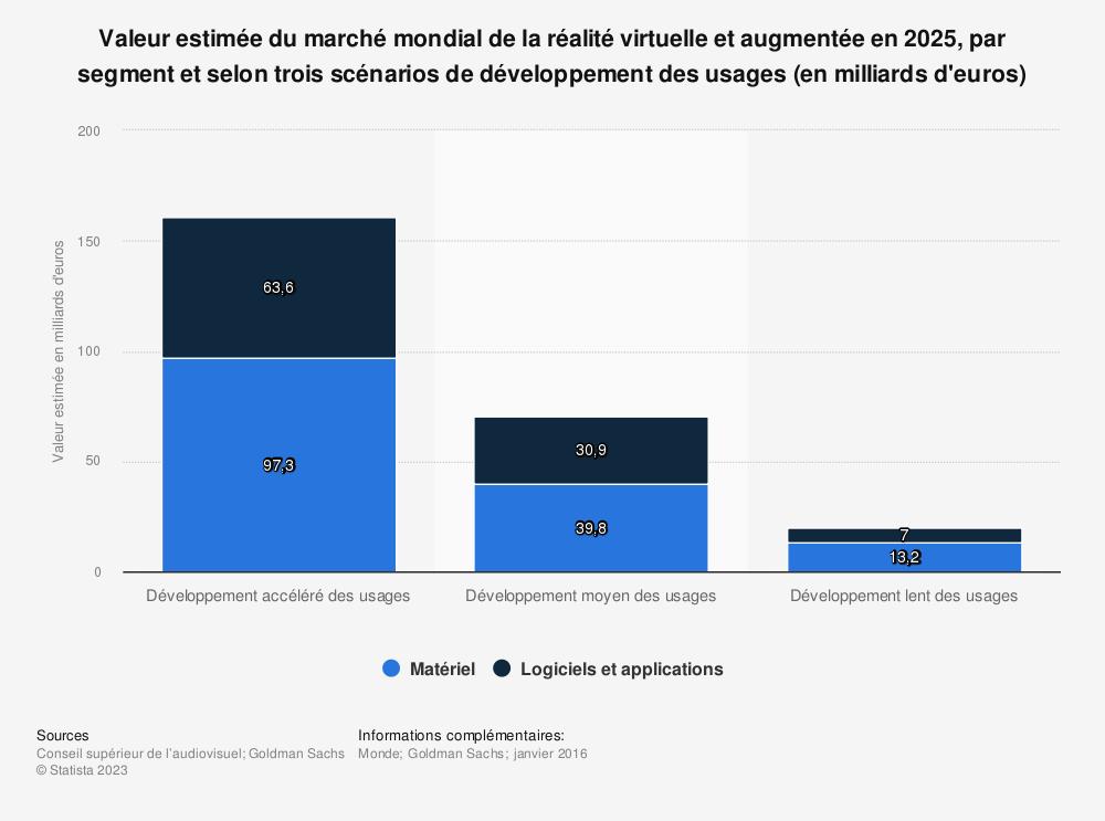 Statistique: Valeur estimée du marché mondial de la réalité virtuelle et augmentée en 2025, par segment et selon trois scénarios de développement des usages (en milliards d'euros) | Statista
