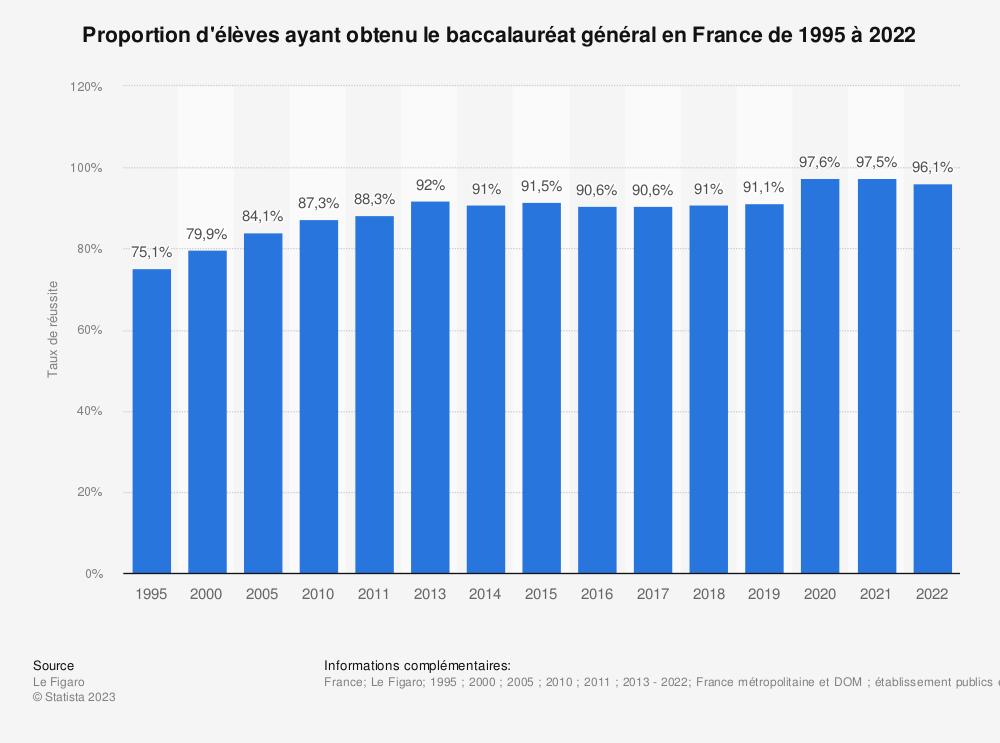 Statistique: Proportion d'élèves ayant obtenu le baccalauréat général en France de 1995 à 2018 | Statista