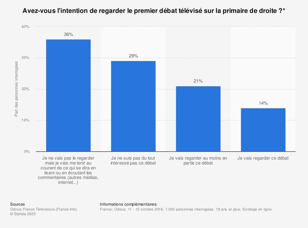 Statistique: Avez-vous l'intention de regarder le premier débat télévisé sur la primaire de droite ?* | Statista
