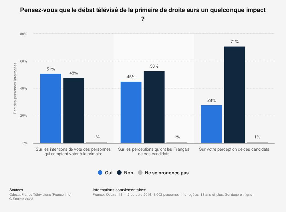 Statistique: Pensez-vous que le débat télévisé de la primaire de droite aura un quelconque impact ? | Statista