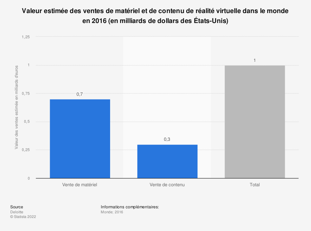 Statistique: Valeur estimée des ventes de matériel et de contenu de réalité virtuelle dans le monde en 2016 (en milliards de dollars des États-Unis) | Statista