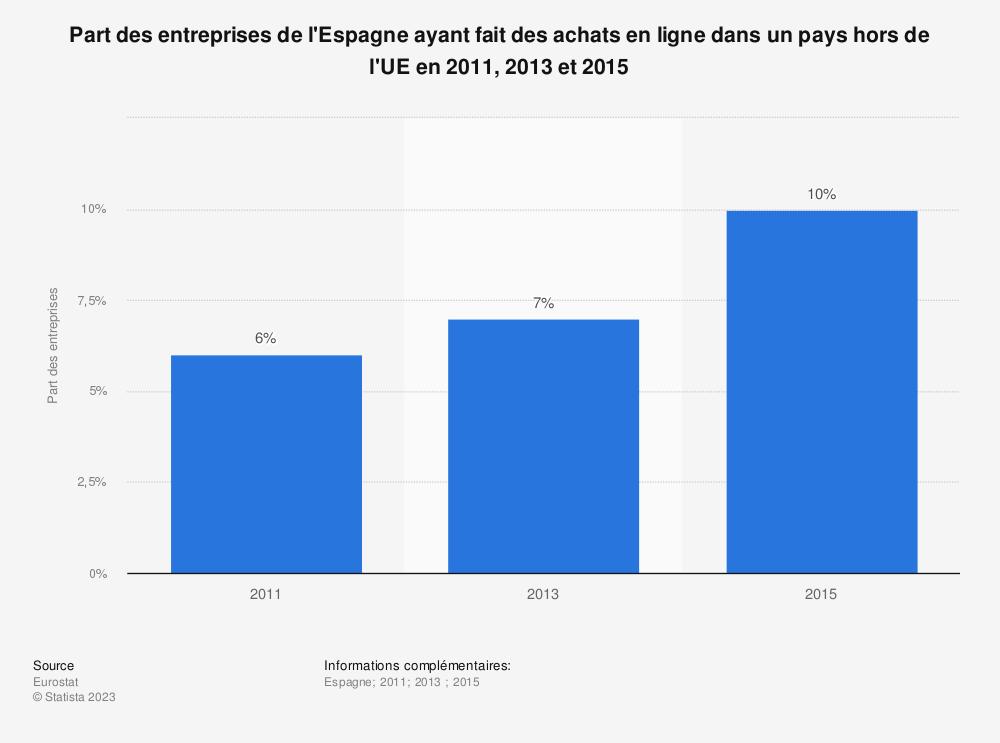 Statistique: Part des entreprises de l'Espagne ayant fait des achats en ligne dans un pays hors de l'UE en 2011, 2013 et 2015 | Statista