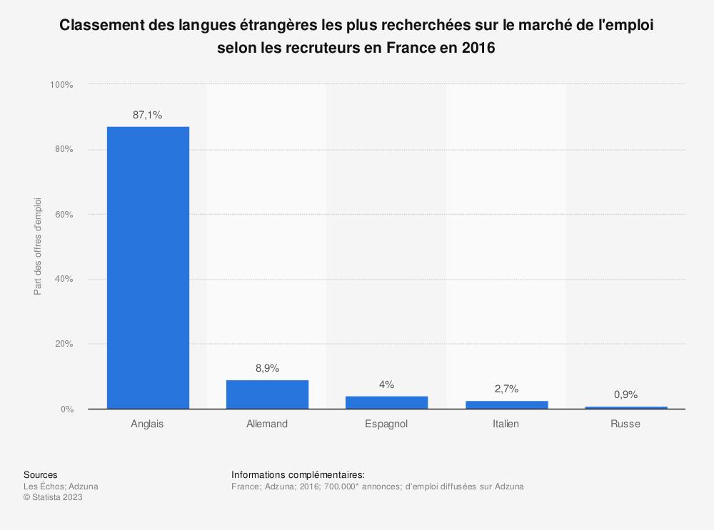 Statistique: Classement des langues étrangères les plus recherchées sur le marché de l'emploi selon les recruteurs en France en 2016 | Statista