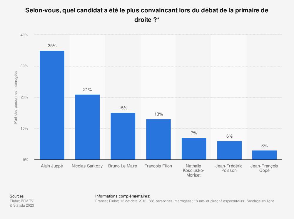 Statistique: Selon-vous, quel candidat a été le plus convaincant lors du débat de la primaire de droite ?* | Statista