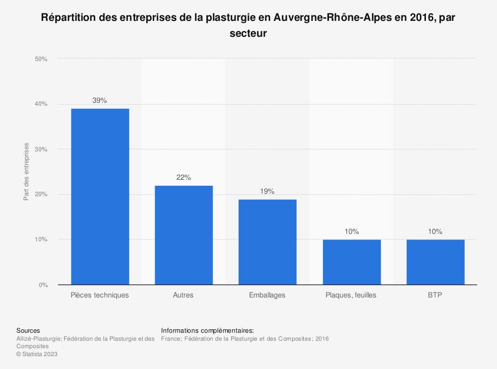 Statistique: Répartition des entreprises de la plasturgie en Auvergne-Rhône-Alpes en 2016, par secteur | Statista