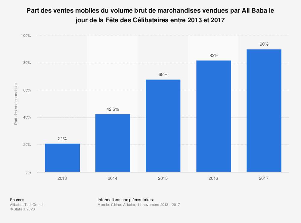 Statistique: Part des ventes mobiles du volume brut de marchandises vendues par Ali Baba le jour de la Fête des Célibataires entre 2013 et 2017 | Statista