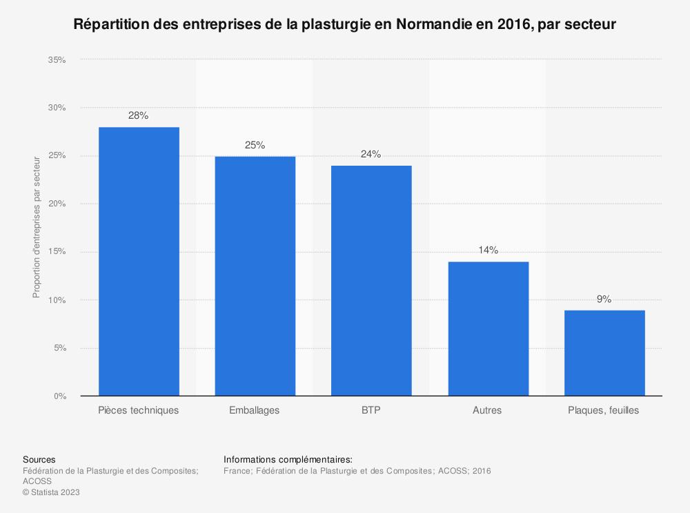 Statistique: Répartition des entreprises de la plasturgie en Normandie en 2016, par secteur | Statista
