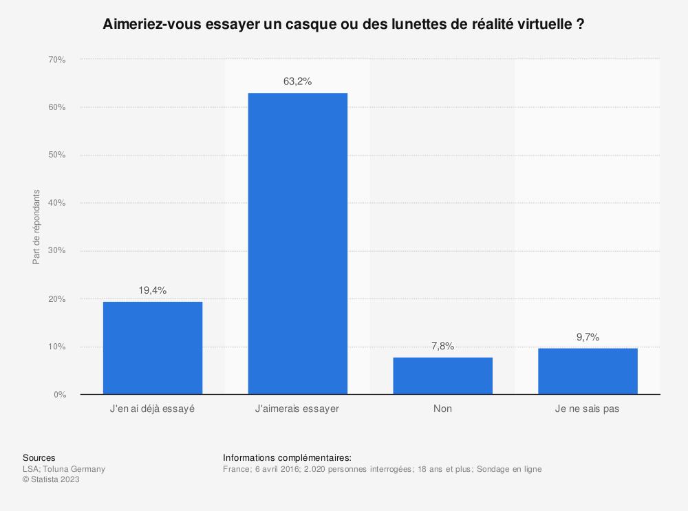 Statistique: Aimeriez-vous essayer un casque ou des lunettes de réalité virtuelle? | Statista